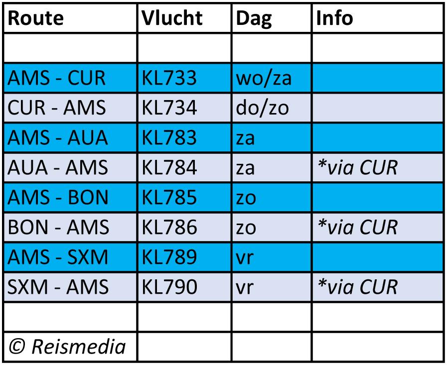 KLM Antillen