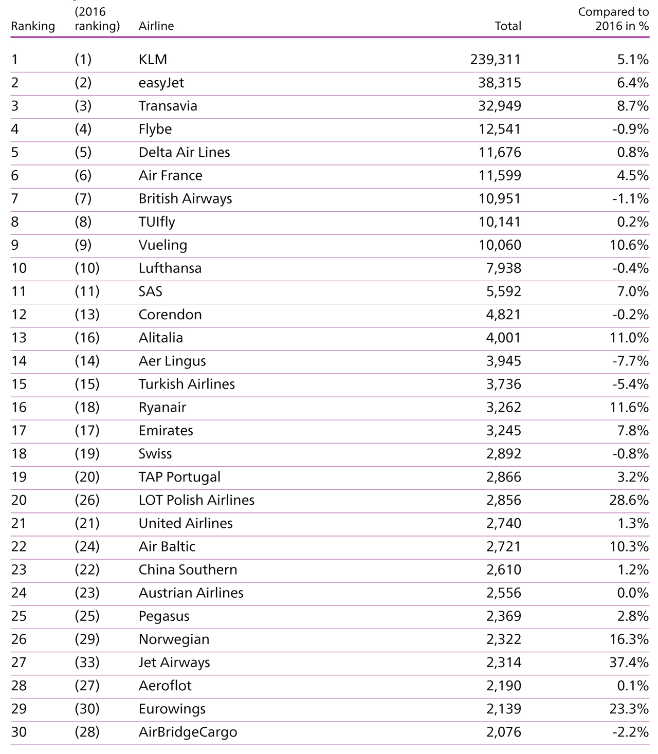 Schiphol stats 2017 airlines